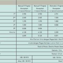 Spesifikasi Grand New Veloz All Innova Venturer 2018 Harga Dan Toyota Avanza 2