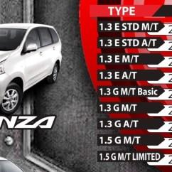Grand New Avanza Tipe E 2017 Perbedaan Agya G Dan Trd Toyota Aceh Harga Cash Per 1 Agustus