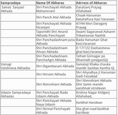 list-of-akharas- kumbh mela