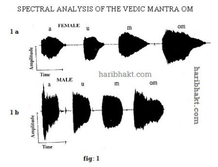 Spectral Analysis of Vedic Mantra OM