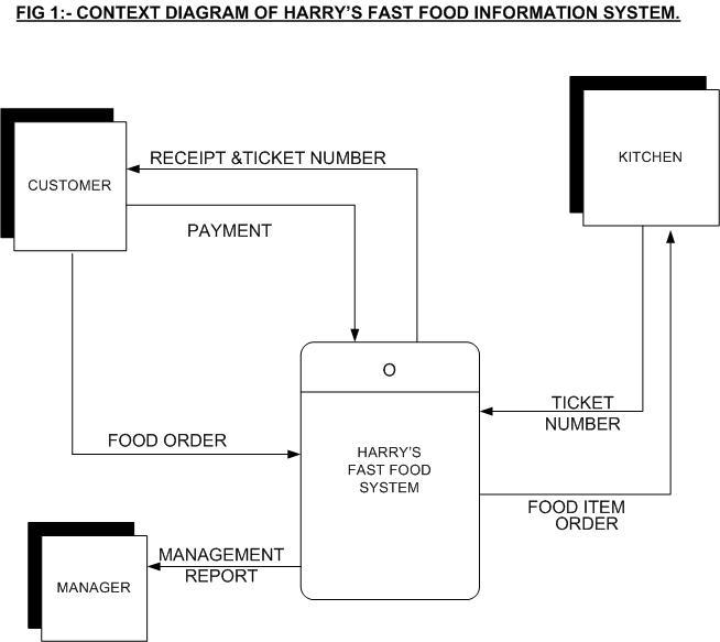er diagram for leave management system ford ranger wiring 2008 uncategorized   harinderpahwa's blog