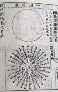 難経鉄鑑にある一團の原氣の図