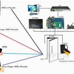 Door Access Control Wiring Diagram Bmw E30 325i Ecu Acb 001 Single Board By Tcp Ip