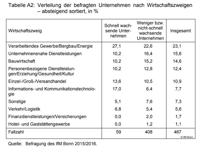 Gesundes Wachsen - Verteilung nach Wirtschaftszweigen