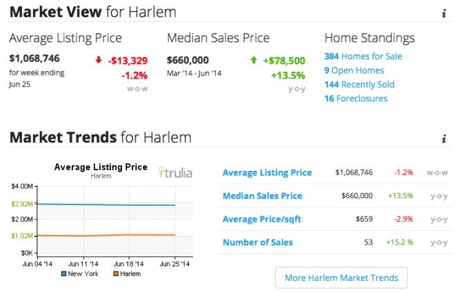 harlem real estate market