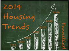 Harlem Real Estate Market Key Indicators