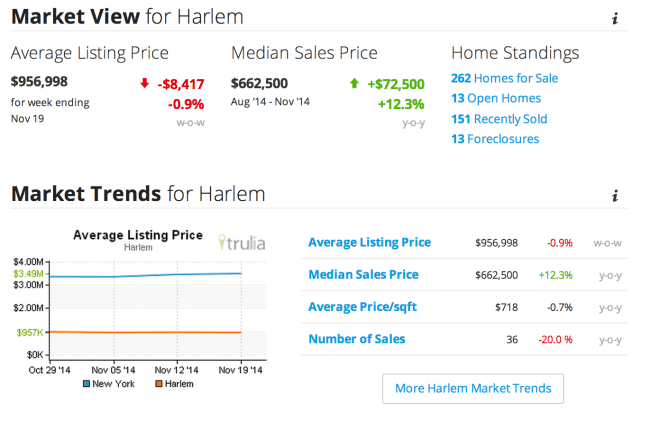 Harlem Market Trends