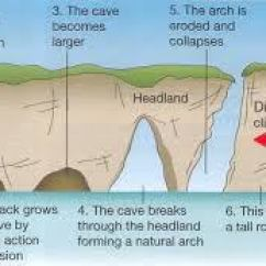 Caves Arches Stacks And Stumps Diagram Honeywell Wifi Thermostat Rth8580wf Wiring Geography Igcse Also Form On The Sides Of Headlands As A Result Constant Attack Rocks By Destructive Waves