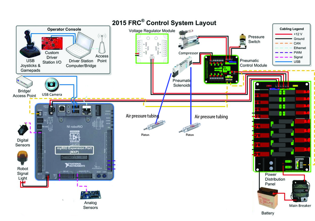 first robotics wiring diagram simple wiring schema roborio frc 2015 wiring diagram for the 2015 frc wiring diagram [ 1100 x 773 Pixel ]