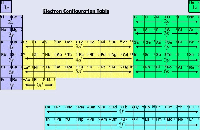 Periodic table of elements harmonia philosophica the electon configuration of elements related to the grouping in the periodic table of elements 5 urtaz Choice Image
