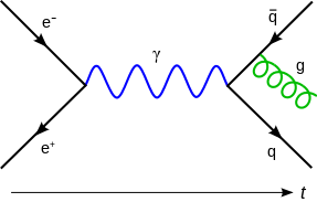287px-Feynmann_Diagram_Gluon_Radiation.svg