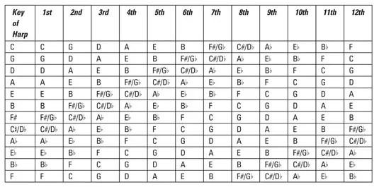 Harmonica position chart