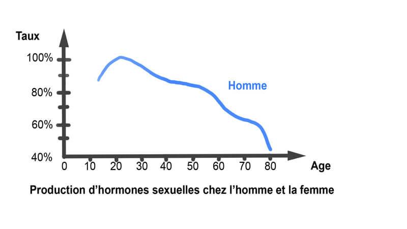 Variation du taux des hormones sexuelles chez l'homme en fonction de l'âge