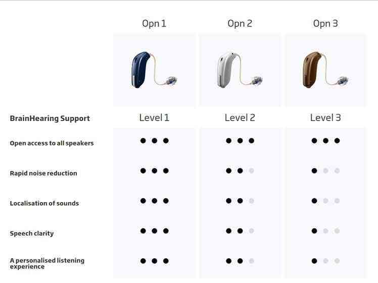 Opn technology levels