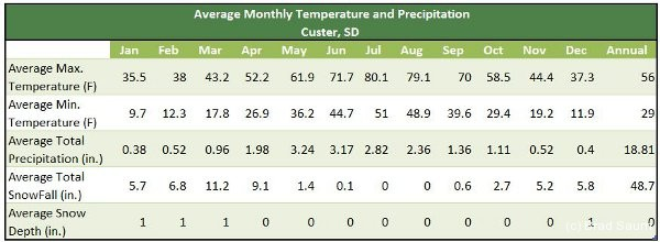 Average Monthly Temperatures