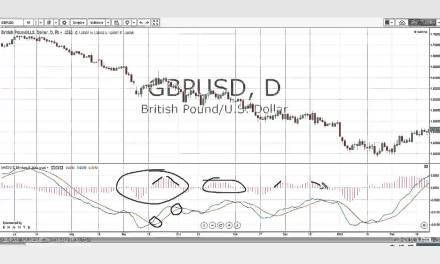 How to Use MACD Indicator in a Trending Market?