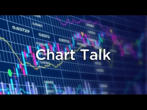 LMAX Exchange Chart Talk – Tuesday, May 3, 2016
