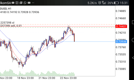 Sell Trade on the AUSUSD works out as price fall after reaching horizontal resistance