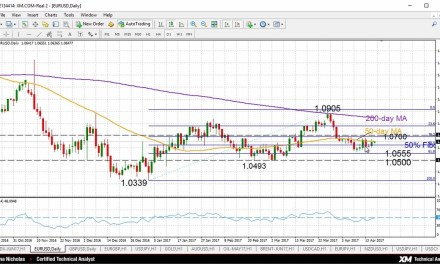 In the Technical Analysis for 18 April 2017 the EURUSD is looking neutral in the near-term