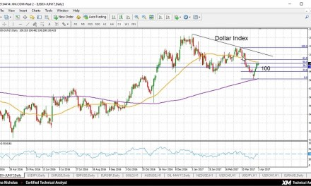 Weekly Technical Analysis for 03/04/2017. Looking at the Dollar Index, USDJPY, EURUSD and GBPUSD