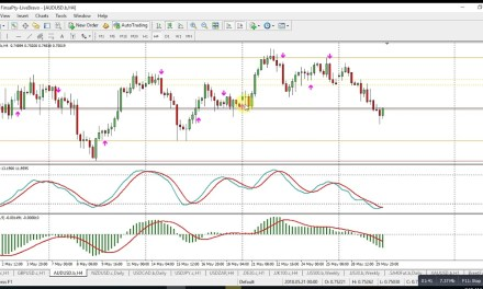 Forex Market Insight Commentary for 30 May 2018