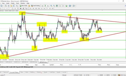 And indepth look at the GBPNZD market 31/07/2018