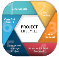 Examining Project and Development lifecycle