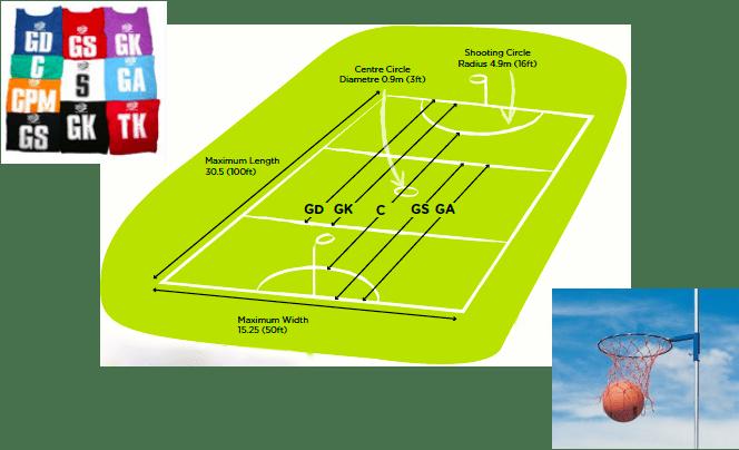 netball court measurement diagram jeep wrangler jk trailer wiring the basics high 5