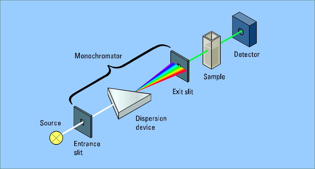 uv vis spectroscopy