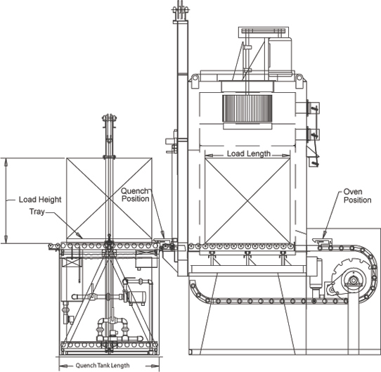 Horizontal Quench Furnaces