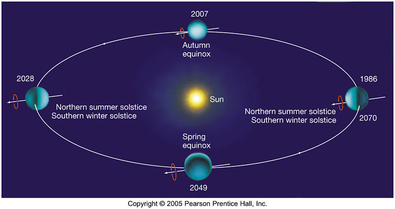 earth tilt and seasons diagram dyna 2000 ignition wiring milankovitch   exotic universe