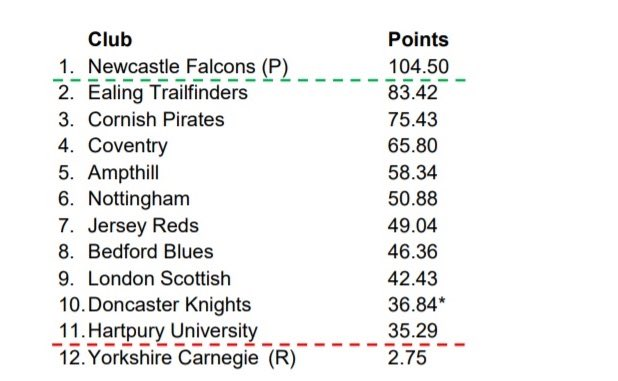 Final League Table Confirmed Newcastle Promoted To Premiership