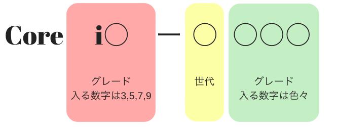 CPU 数字の見分け方