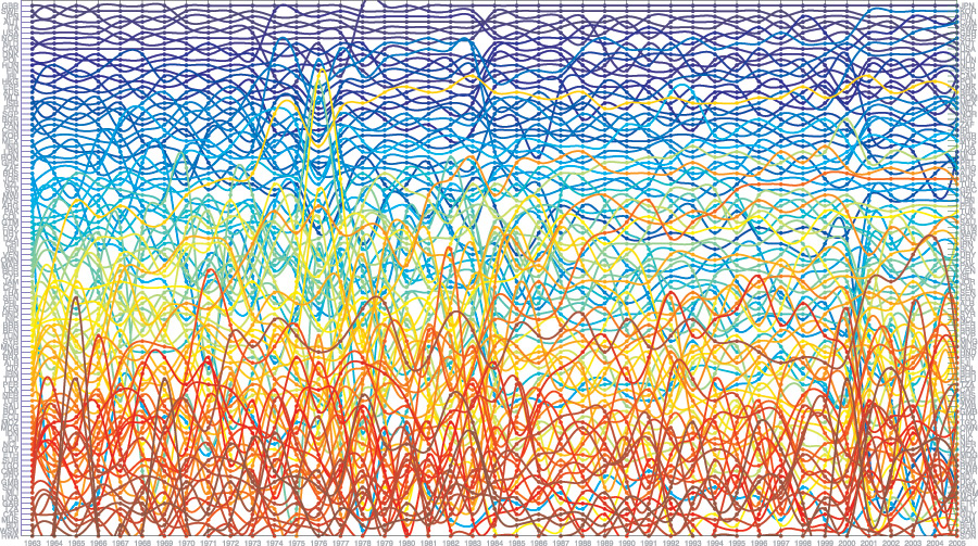 Image result for Complex economics