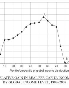 Relative gain in real per capita income by global level  also the elephant chart eu room harvard university press blog rh harvardpress typepad