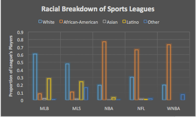 Racial Breakdown of Five American Sports Leagues