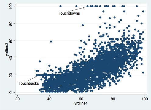 Scatterplot of NFL Punting Yards
