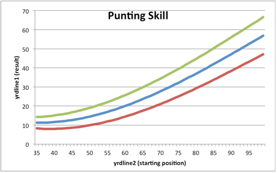 NFL Punters Stratified by Skill