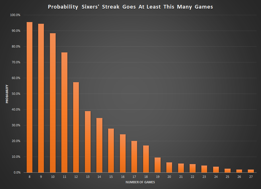Sixers Losing Probability Graph
