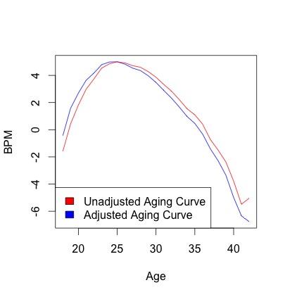 bpm_aging_curve