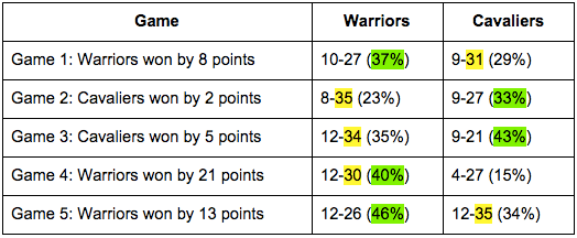 the stats of the nba finals the harvard sports analysis collective