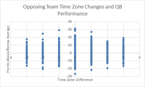opp team time zone difference