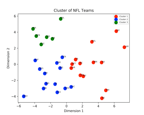 A Machine Learning Analysis Of The NFL: Predicting New