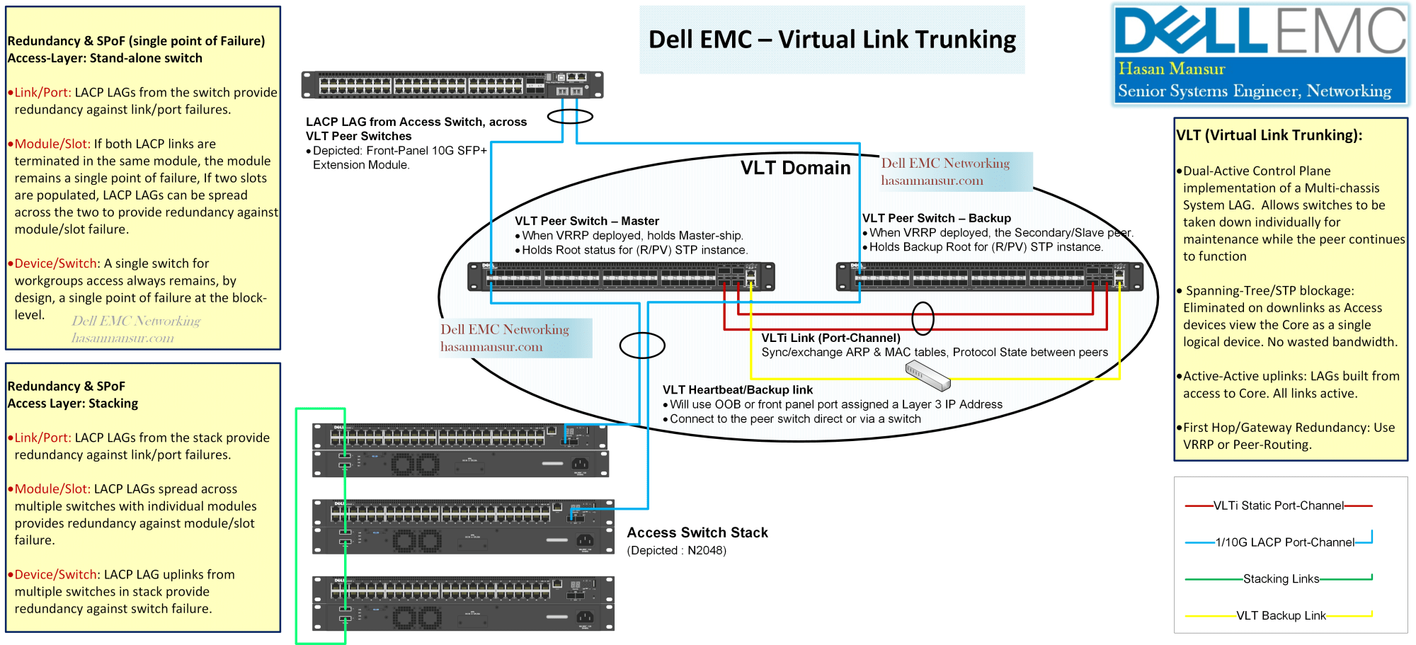 hight resolution of vlt re visited design configuration with peer routing dell emc networking