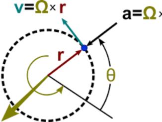 Çembersel Hareket Formülleri