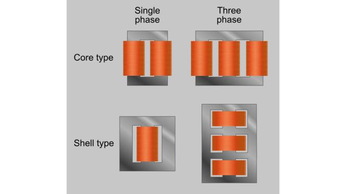 Transformatör Genel Yapı