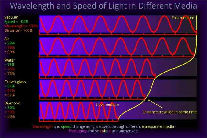 Işığın farklı maddelerde hızı ve dalgaboyu