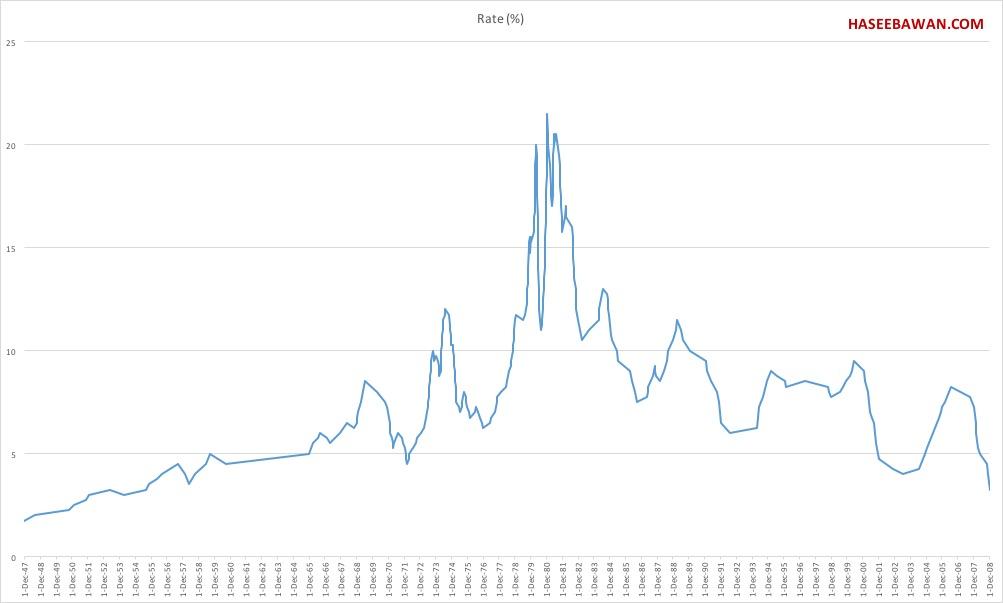 Va Mortgages: Us Bank Va Mortgage Rates