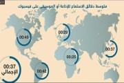 العرب وفيسبوك والأكثر والأقل -إنفوغرافيك