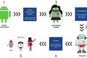 جوجل تطلق مشروع لتسريع إرسال الشركات لتحديثات أندرويد